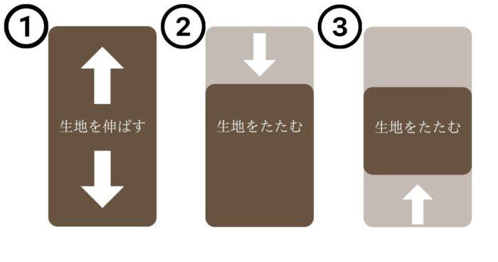 お菓子作り 三つ折り
